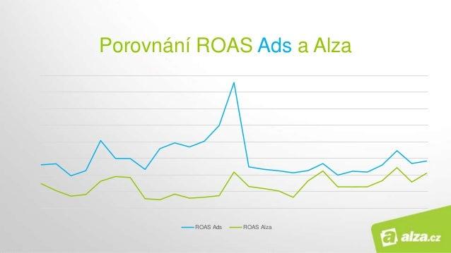 ROAS Ads ROAS Alza Porovnání ROAS Ads a Alza