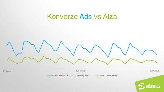 Konverze Ads vs Alza 7/1/2018 7/31/2018 8/30/2018 DDA konverze - ALL MCC_Všechny konv. Alza - Počet nákupů
