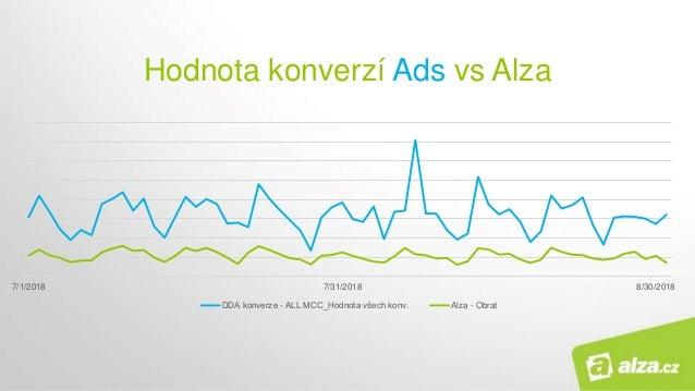 Hodnota konverzí Ads vs Alza 7/1/2018 7/31/2018 8/30/2018 DDA konverze - ALL MCC_Hodnota všech konv. Alza - Obrat