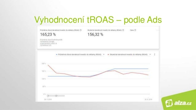 Vyhodnocení tROAS – podle Ads