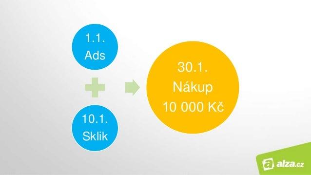 1.1. Ads 10.1. Sklik 30.1. Nákup 10 000 Kč