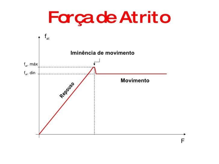 Força de Atrito F Repouso Iminência de movimento Movimento f at f at . máx f at . din
