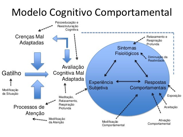 Terapia cognitiva: esquema