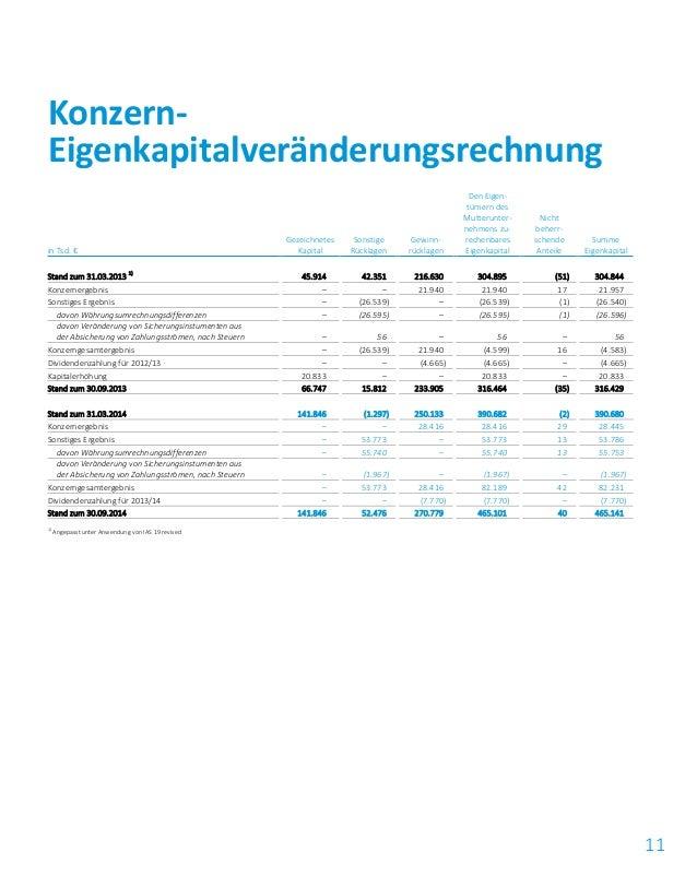 11 in Tsd. € Gezeichnetes Kapital Sonstige Rücklagen Gewinn- rücklagen Den Eigen- tümern des Mutterunter- nehmens zu- rech...