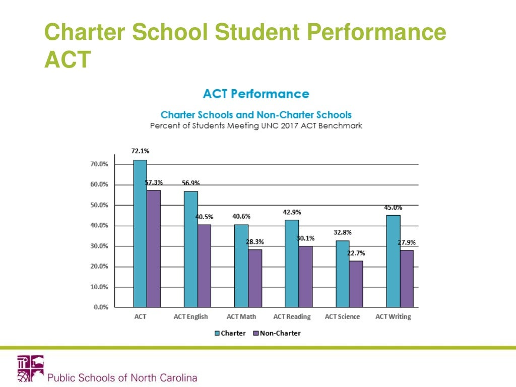 Charter School Student Performance ACT