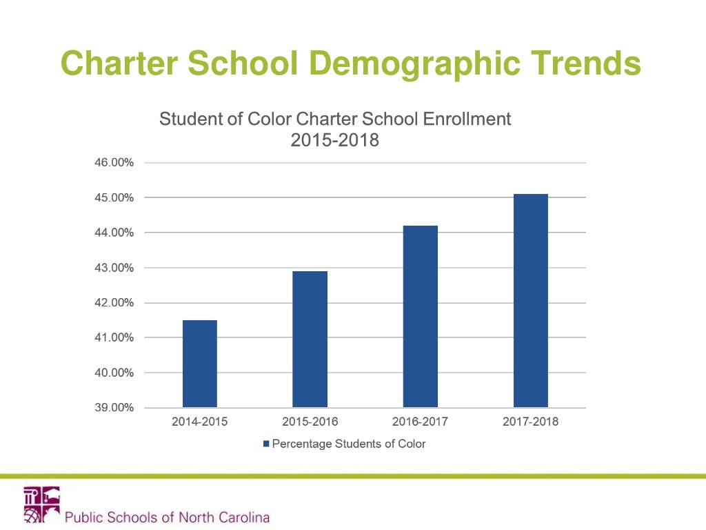 Charter School Demographic Trends