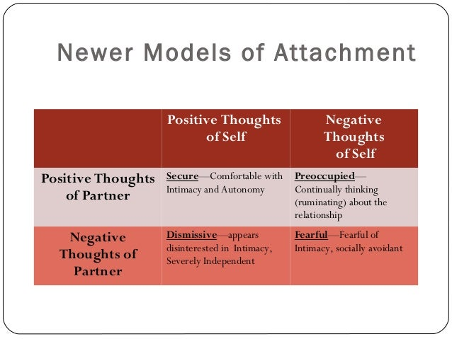 development of positive attachments in the Individuation and attachment in personality  ality development  inists consider erikson's positive allusions to the valuable features of.