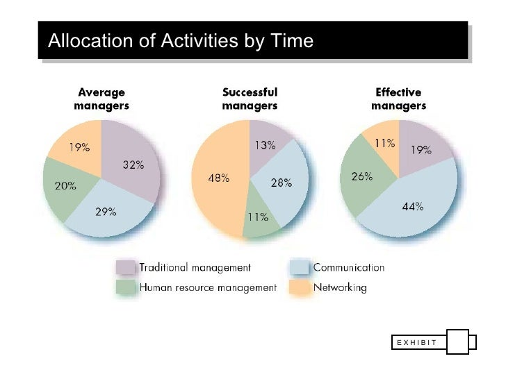 luthans study of managerial activities Fred luthans (born june 28, 1939 in clinton,  luthans previous work in both behavioral management and managerial activities were tested in other cultures,.