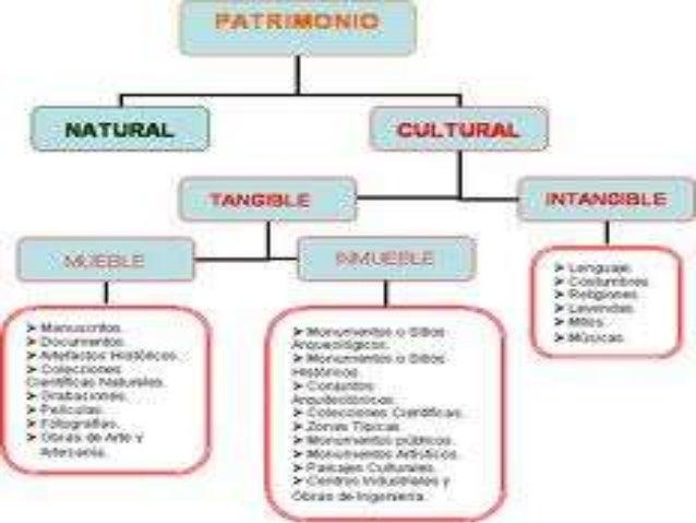 PATRIMONIO CULTURAL INMATERIAL           O INTANGIBLEPor intangible se entiende lo que no puede tocarse, queno es material...