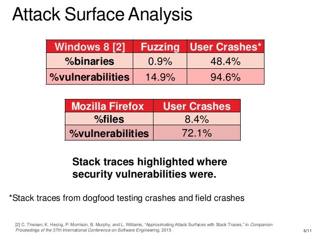 how to analyze attack surface essay Intelligent protection through attack surface visibility analyzing the attack surface download the global survey report to learn how enterprises are fairing in.