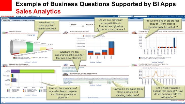 Example of Business Questions Supported by BI Apps     Sales Analytics                                                    ...