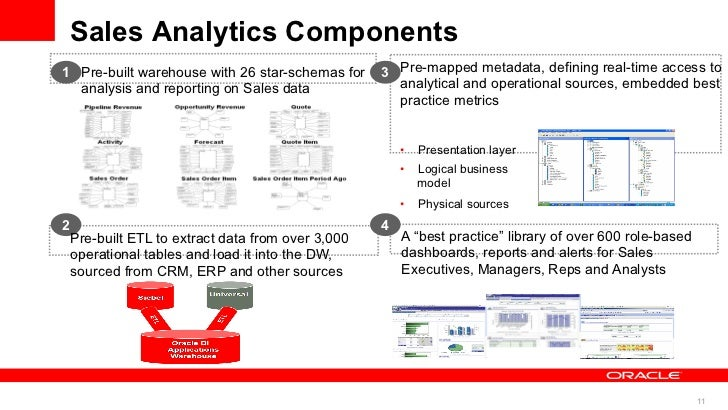 Sales Analytics Components1 Pre-built warehouse with 26 star-schemas for      3 Pre-mapped metadata, defining real-time ac...