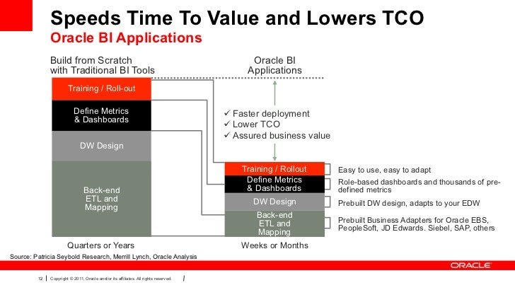 Speeds Time To Value and Lowers TCO              Oracle BI Applications              Build from Scratch                   ...