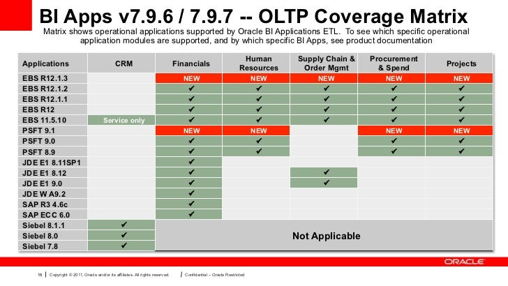 BI Apps v7.9.6 / 7.9.7 -- OLTP Coverage Matrix        Matrix shows operational applications supported by Oracle BI Applica...