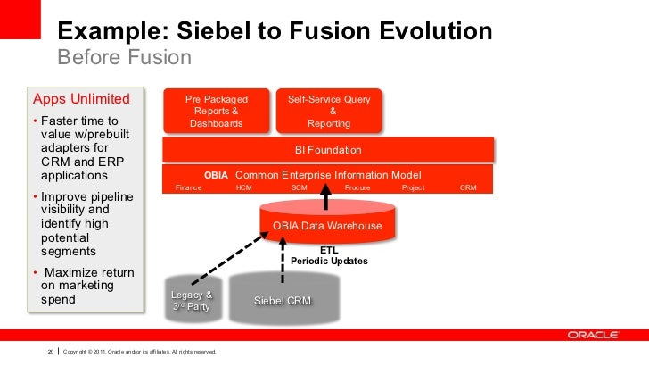 Example: Siebel to Fusion Evolution       Before FusionApps Unlimited                                               Pre Pa...