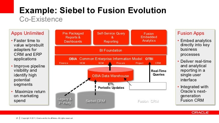 Example: Siebel to Fusion Evolution       Co-ExistenceApps Unlimited                                               Pre Pac...