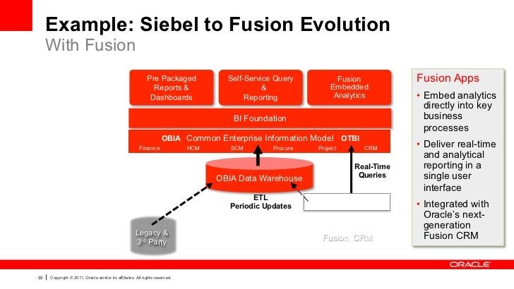 Example: Siebel to Fusion Evolution     With Fusion                                                           Pre Packaged...