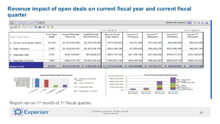 Revenue impact of open deals on current fiscal year and current fiscalquarterReport ran on 1st month of 1st fiscal quarter...