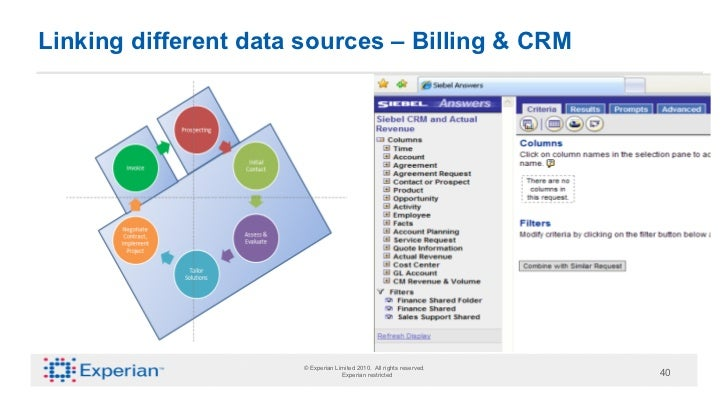 Linking different data sources – Billing & CRM                      © Experian Limited 2010. All rights reserved.         ...
