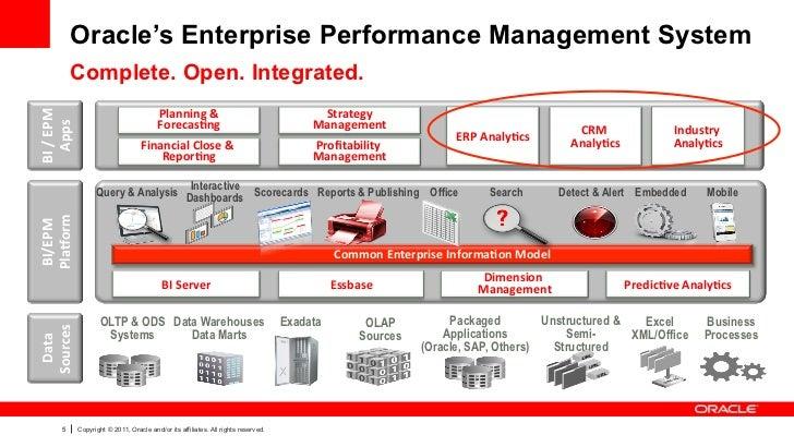 Oracle's Enterprise Performance Management System                Complete. Open. Integrated.BI / EPM                ...
