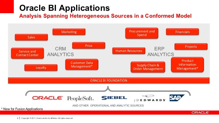 Oracle BI Applications               Analysis Spanning Heterogeneous Sources in a Conformed Model                         ...