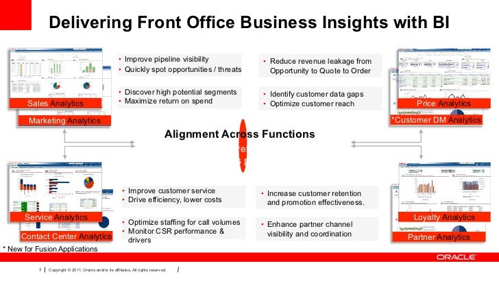 Delivering Front Office Business Insights with BI                                                       • Improve pipelin...