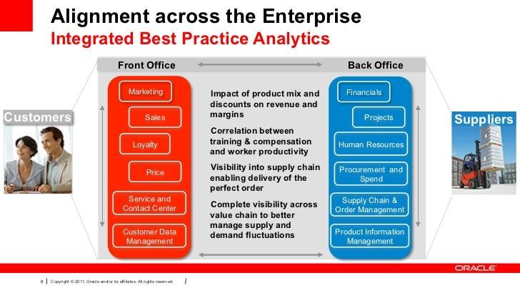 Alignment across the Enterprise        Integrated Best Practice Analytics                                             Fron...