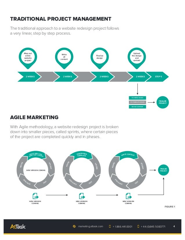 Becoming an Agile Marketing Team: The beginner's guide to managing c…