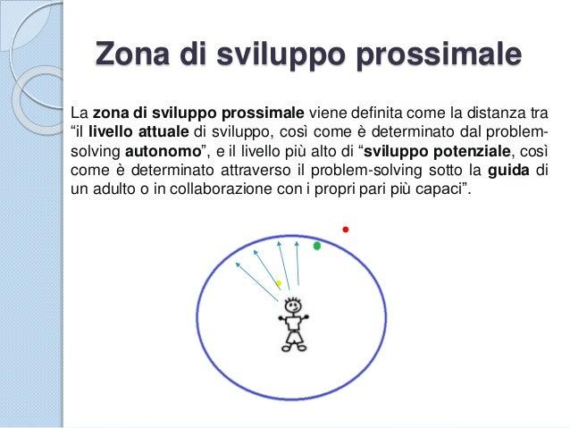 """Zona di sviluppo prossimale La zona di sviluppo prossimale viene definita come la distanza tra """"il livello attuale di svil..."""
