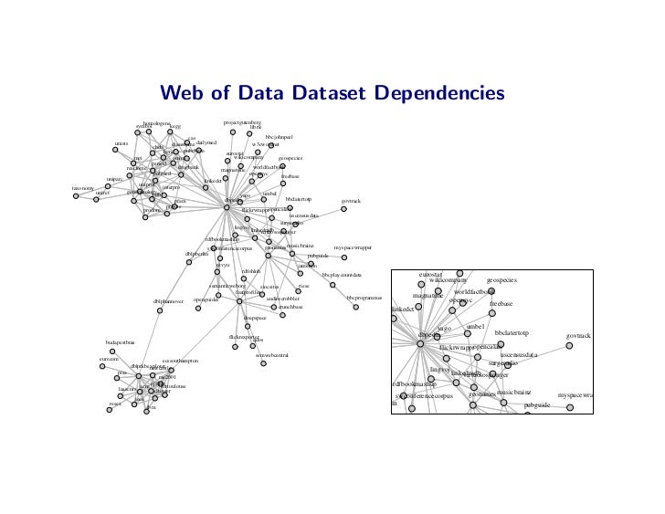 Web of Data Dataset Dependencies                                homologenekegg                    projectgutenberg        ...