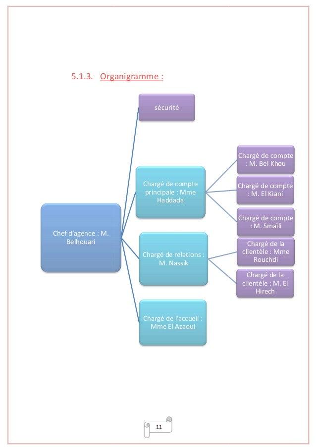 5.1.3. Organigramme Chef d'agence : M. Belhouari 11 Organigramme : sécurité Chargé de compte principale : Mme Haddada Char...