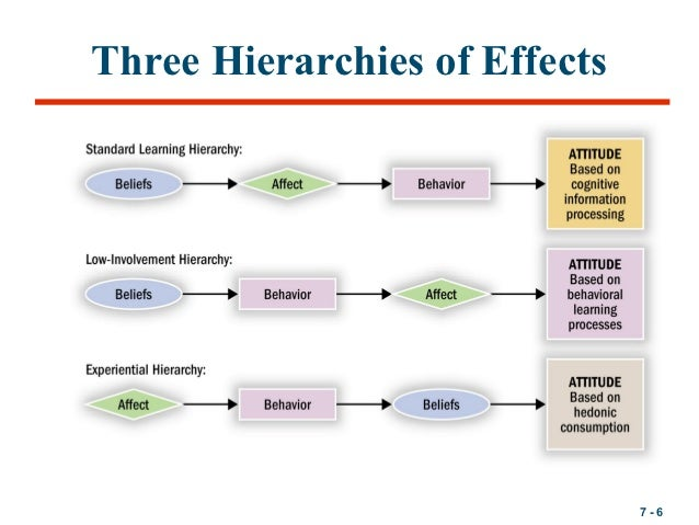 a low involvement hierarchy model Low-involvement hierarchy a response hierarchy whereby a message recipient is viewed as passing from cognition to behaviour to attitude change back to previous.
