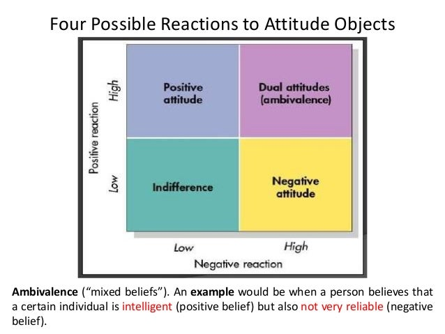 attitude formation Abstract: the current study explored the interaction of verbal ability and presentation order on readers' attitude formation when presented with two-sided.