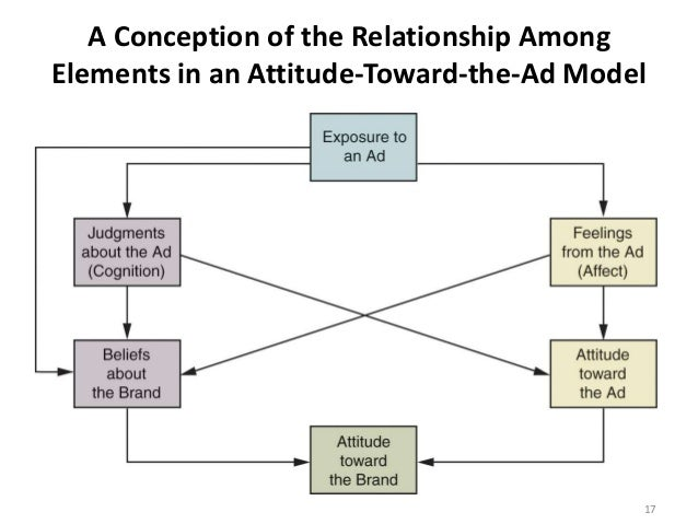 A Conception of the Relationship Among Elements in an Attitude-Toward-the-Ad Model 17