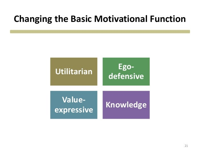 Changing the Basic Motivational Function Utilitarian Ego- defensive Value- expressive Knowledge 21