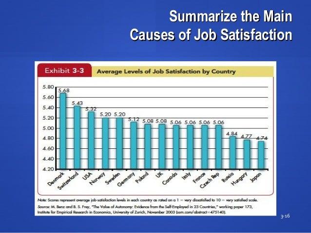 Summarize the MainSummarize the Main Causes of Job SatisfactionCauses of Job Satisfaction 3-16 Insert Exhibit 3-3