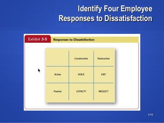 Identify Four EmployeeIdentify Four Employee Responses to DissatisfactionResponses to Dissatisfaction 3-19 Insert Exhibit ...