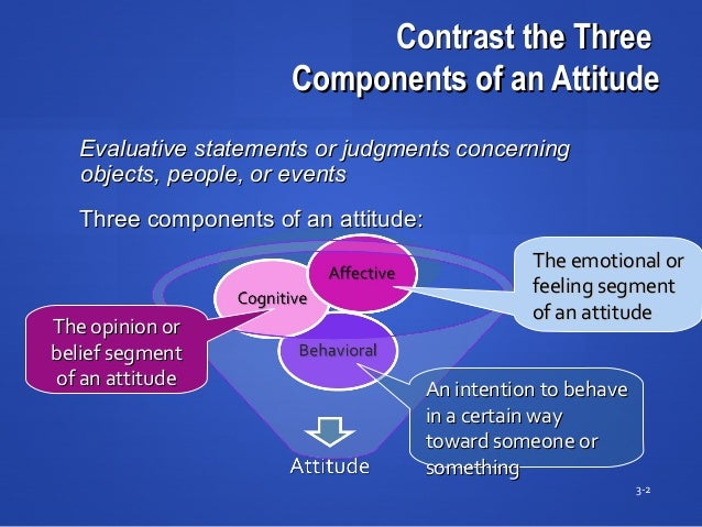 Contrast the ThreeContrast the Three Components of an AttitudeComponents of an Attitude 3-2 Evaluative statements or judgm...