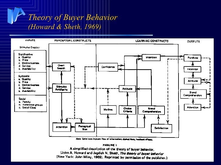 Theories of buyer behaviour
