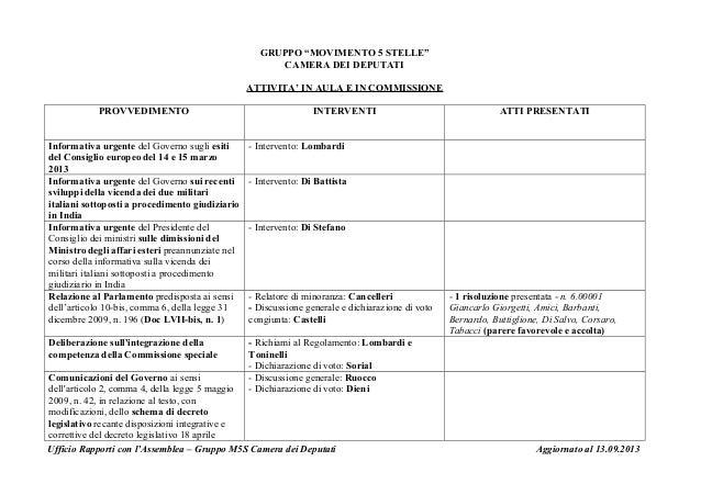 """GRUPPO """"MOVIMENTO 5 STELLE"""" CAMERA DEI DEPUTATI ATTIVITA' IN AULA E IN COMMISSIONE PROVVEDIMENTO INTERVENTI ATTI PRESENTAT..."""