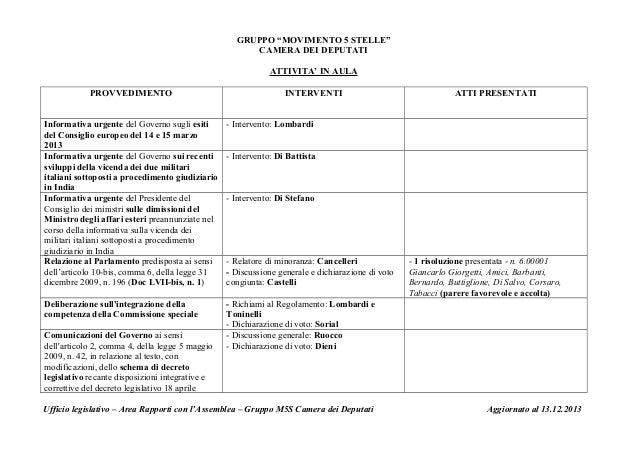 """GRUPPO """"MOVIMENTO 5 STELLE"""" CAMERA DEI DEPUTATI ATTIVITA' IN AULA PROVVEDIMENTO  INTERVENTI  Informativa urgente del Gover..."""