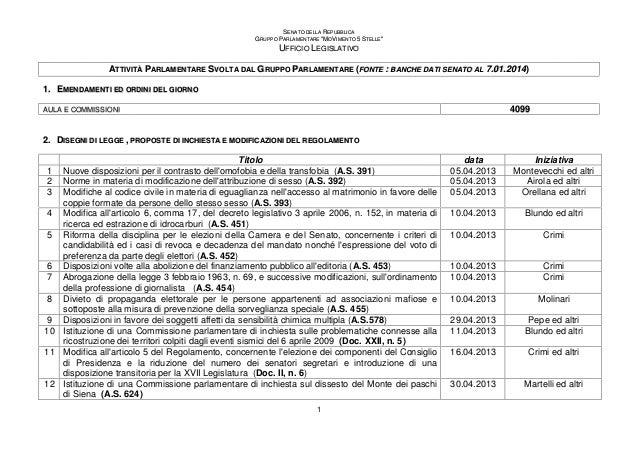 """SENATO DELLA REPUBBLICA GRUPPO PARLAMENTARE """"MOVIMENTO 5 STELLE""""  UFFICIO LEGISLATIVO ATTIVITÀ PARLAMENTARE SVOLTA DAL GRU..."""