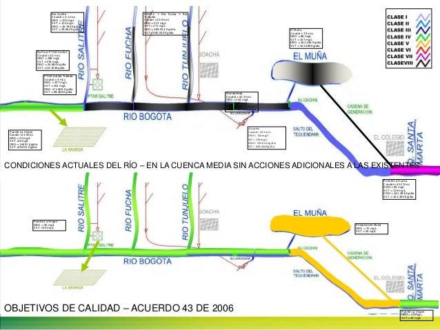 MEGAPROYECTO RÍO BOGOTÁConstituye la estrategia de saneamiento integral para el ríoe incluye cuatro proyectos:ProyectoCAR-...