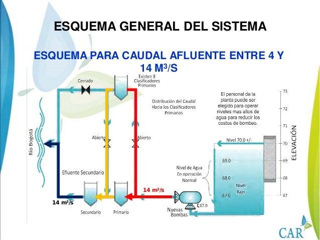 ESQUEMA PARA CAUDAL AFLUENTE ENTRE 14 Y21,5 M3/S14 m3/s7,5 m3/s14 m3/sESQUEMA GENERAL DEL SISTEMA