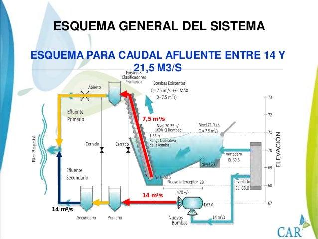 ESQUEMA PARA CAUDAL AFLUENTE ENTRE 21,5Y 26,2 M3/S14 m3/s10 m3/s2,2 m3/s sealmacenan14 m3/sESQUEMA GENERAL DEL SISTEMA