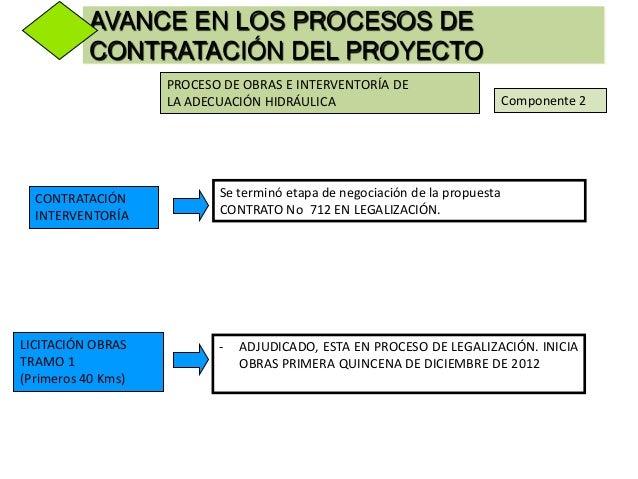 PROCESO DE OBRAS E INTERVENTORÍA DELA ADECUACIÓN HIDRÁULICA Componente 2INTERVENTORÍAOBRAS DEPREVENCIÓN1. Interventoría de...
