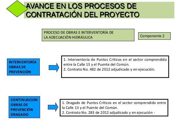 PROCESO DE LOS DISEÑOS DEADECUACIÓN HIDRÁULICAEl consultor entregó el informe final con los resultadosdefinitivos de la mo...