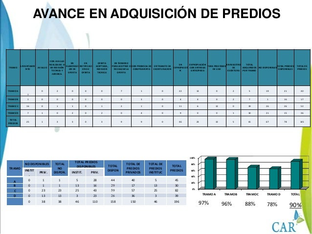 Tramo A97 % 96 %Tramo B Tramo C88 %Tramo D78 %ALICACHINRÍOTUNJUELORÍOTUNJUELORÍOFUCHA RÍO JUANAMARILLOPUENTE LAVIRGENRÍOFU...