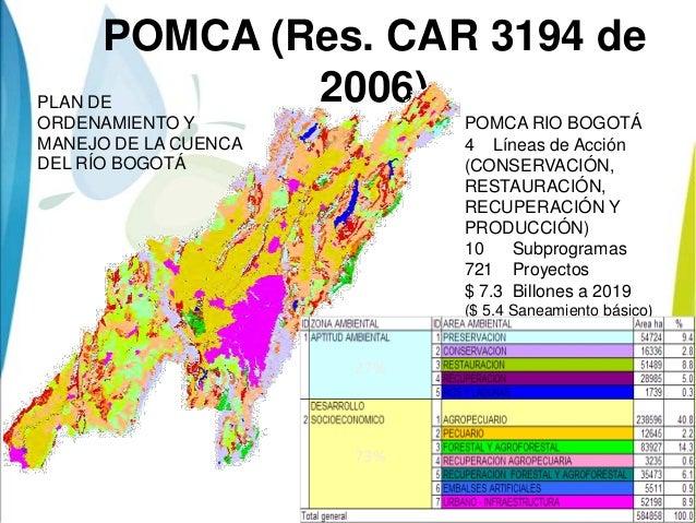 POMCA (Res. CAR 3194 de2006)POMCA RIO BOGOTÁ4 Líneas de Acción(CONSERVACIÓN,RESTAURACIÓN,RECUPERACIÓN YPRODUCCIÓN)10 Subpr...