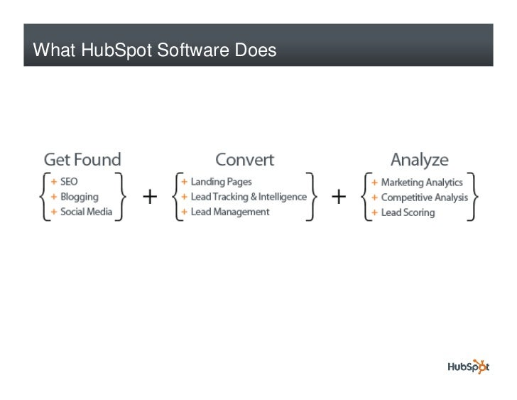 What HubSpot Software Does